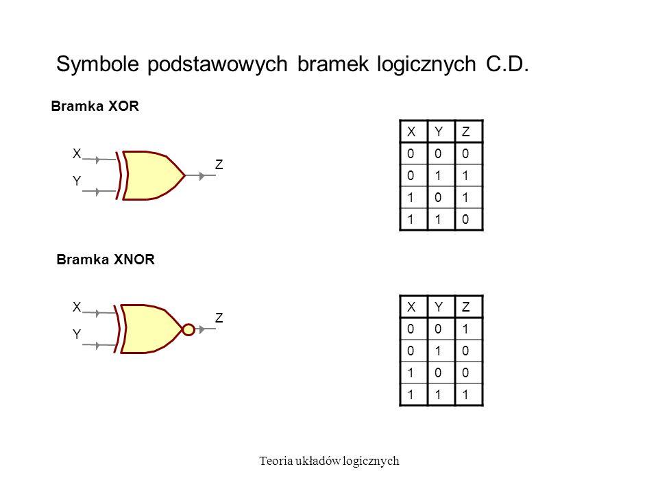 Teoria układów logicznych Symbole podstawowych bramek logicznych C.D. Bramka XOR Bramka XNOR XYZ 000 011 101 110 X Y Z XYZ 001 010 100 111 X Y Z