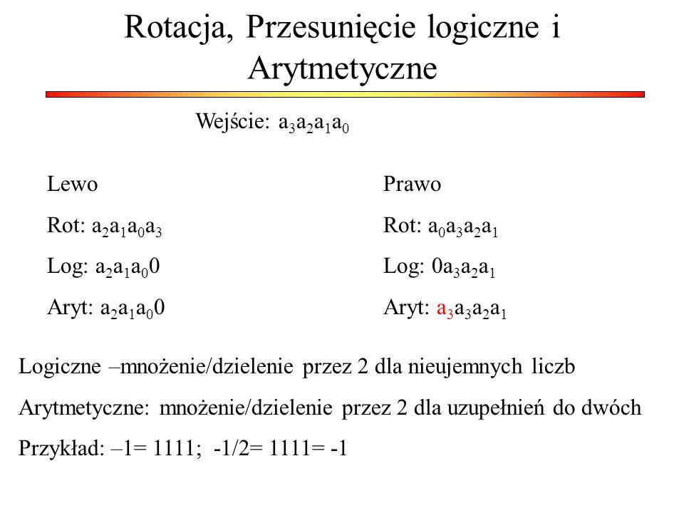 Rotacja, Przesunięcie logiczne i Arytmetyczne Wejście: a 3 a 2 a 1 a 0 Lewo Rot: a 2 a 1 a 0 a 3 Log: a 2 a 1 a 0 0 Aryt: a 2 a 1 a 0 0 Prawo Rot: a 0