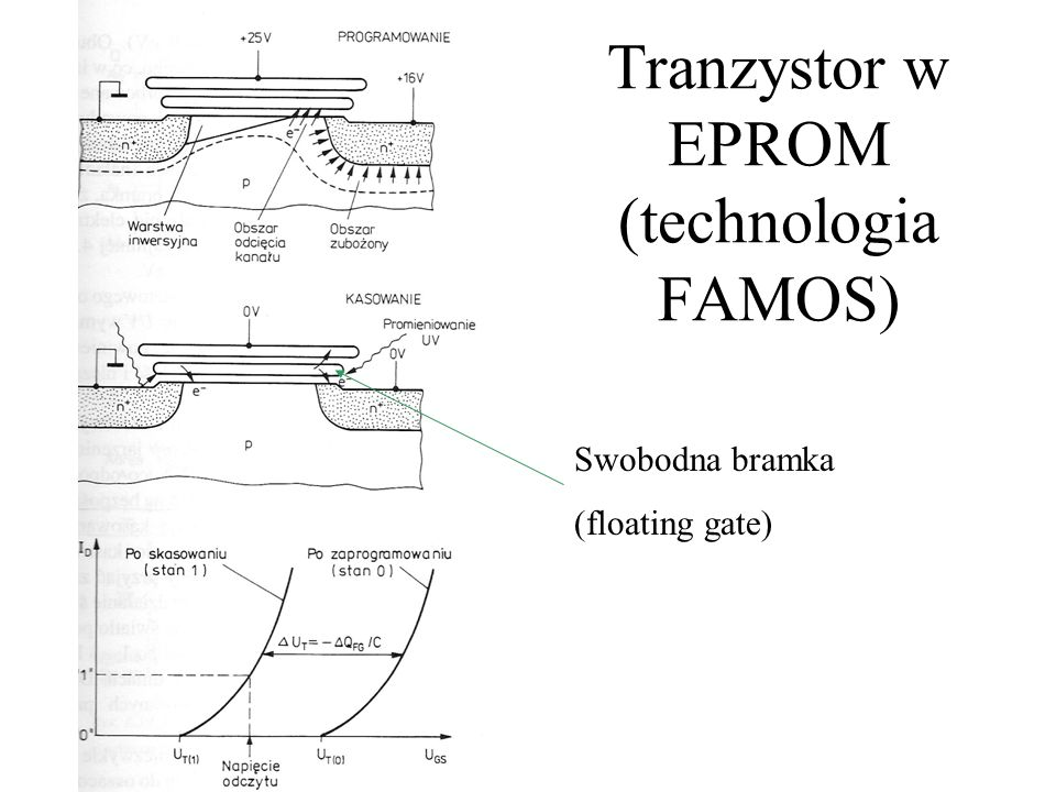 Tranzystor w EPROM (technologia FAMOS) Swobodna bramka (floating gate)