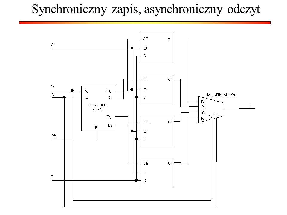 Synchroniczny zapis, asynchroniczny odczyt
