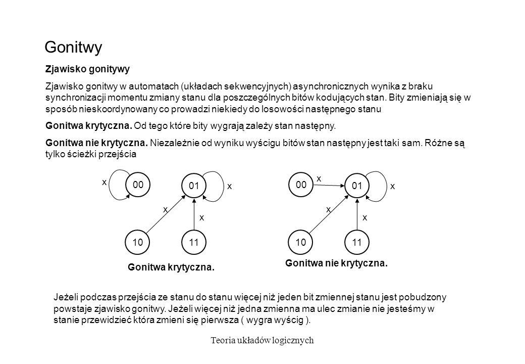 Teoria układów logicznych Kodowanie antygonitwowe 01 x2 x1,x2 x3 10 00 X1 x1 x2,x3 11 x1,x2,x3 01 x2 x1,x2 x3 10 00 X1 x1 x2,x3 x3 11 x1,x2,x3 Jeżeli każda para stanów sąsiednich zakodowana jest przy pomocy kodów różniących się 1 bitem to kodowanie jest wolne od gonitw.
