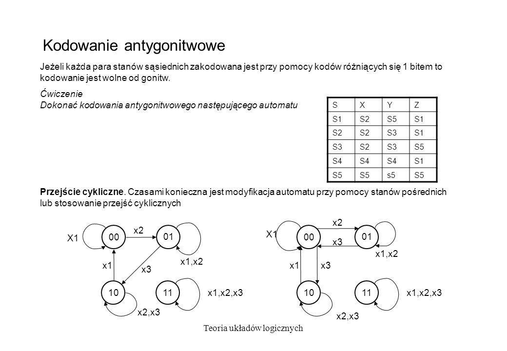Teoria układów logicznych Kodowanie antygonitwowe 01 x2 x1,x2 x3 10 00 X1 x1 x2,x3 11 x1,x2,x3 01 x2 x1,x2 x3 10 00 X1 x1 x2,x3 x3 11 x1,x2,x3 Jeżeli