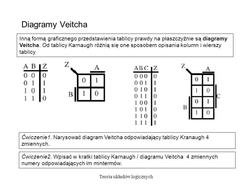 Teoria układów logicznych Diagramy Veitcha Ćwiczenie2.
