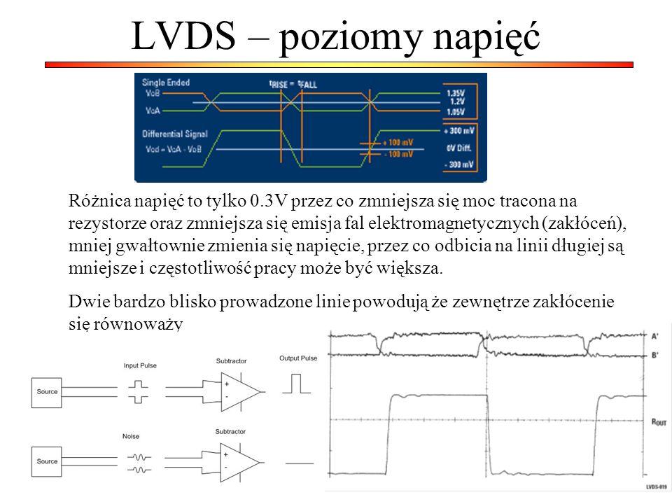 LVDS – poziomy napięć Różnica napięć to tylko 0.3V przez co zmniejsza się moc tracona na rezystorze oraz zmniejsza się emisja fal elektromagnetycznych