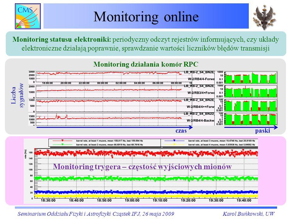 Monitoring online Seminarium Oddziału Fizyki i Astrofizyki Cząstek IFJ, 26 maja 2009Karol Buńkowski, UW czaspaski Liczba sygnałów Monitoring działania
