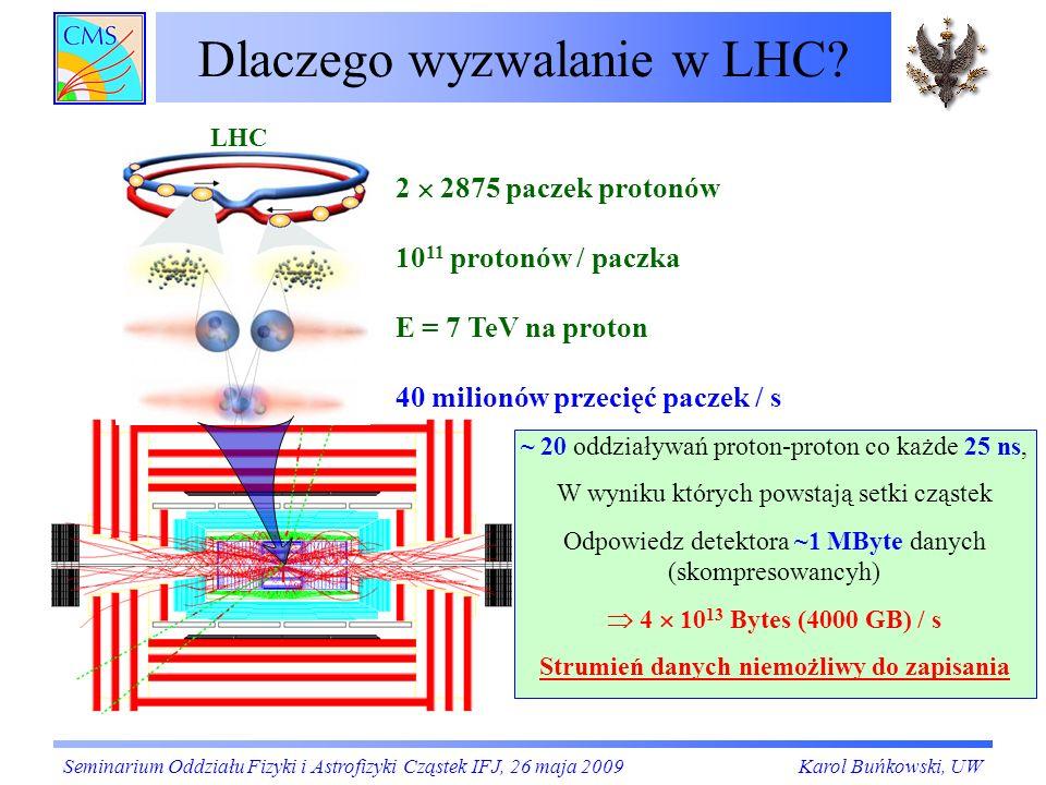 Dlaczego wyzwalanie w LHC?(2) Większość ze zdarzeń jest nieinteresująca (klasyczna fizyka) Sygnatura: niskie pędy poprzeczne (p T ) Sygnatura: wysokie pędy poprzeczne (p T ) Interesują nas Bardzo żadkie zdarzenia w których powstały nowe ciężkie cząstki Rozpadają się one na wysokoenergetyczne obiekty: dżety hadronowe, leptony, fotony Seminarium Oddziału Fizyki i Astrofizyki Cząstek IFJ, 26 maja 2009Karol Buńkowski, UW