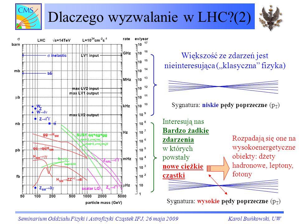 Dlaczego wyzwalanie w LHC?(2) Większość ze zdarzeń jest nieinteresująca (klasyczna fizyka) Sygnatura: niskie pędy poprzeczne (p T ) Sygnatura: wysokie