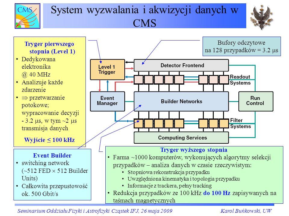 System wyzwalania i akwizycji danych w CMS Bufory odczytowe na 128 przypadków = 3.2 s Tryger pierwszego stopnia (Level 1) Dedykowana elektronika @ 40