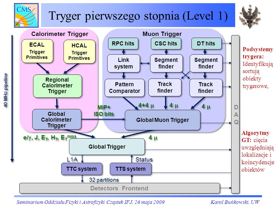 Tryger pierwszego stopnia (Level 1) 4 4 4 4 4+4 4 4 MIP+ ISO bits L1A 40 MHz pipeline ECAL Trigger Primitives ECAL Trigger Primitives HCAL Trigger Pri