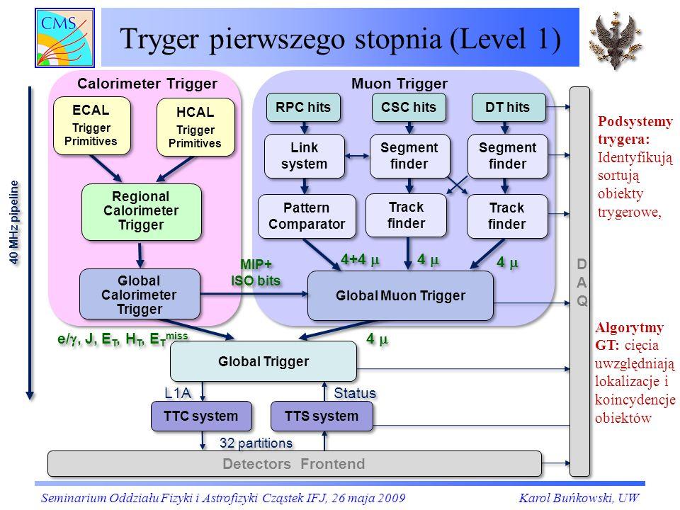 Implementacja PACa w układach FPGA Aby obsłużyć cały detektor potrzeba 300 chipów PAC (stosunkowo dużych układów FPGA).