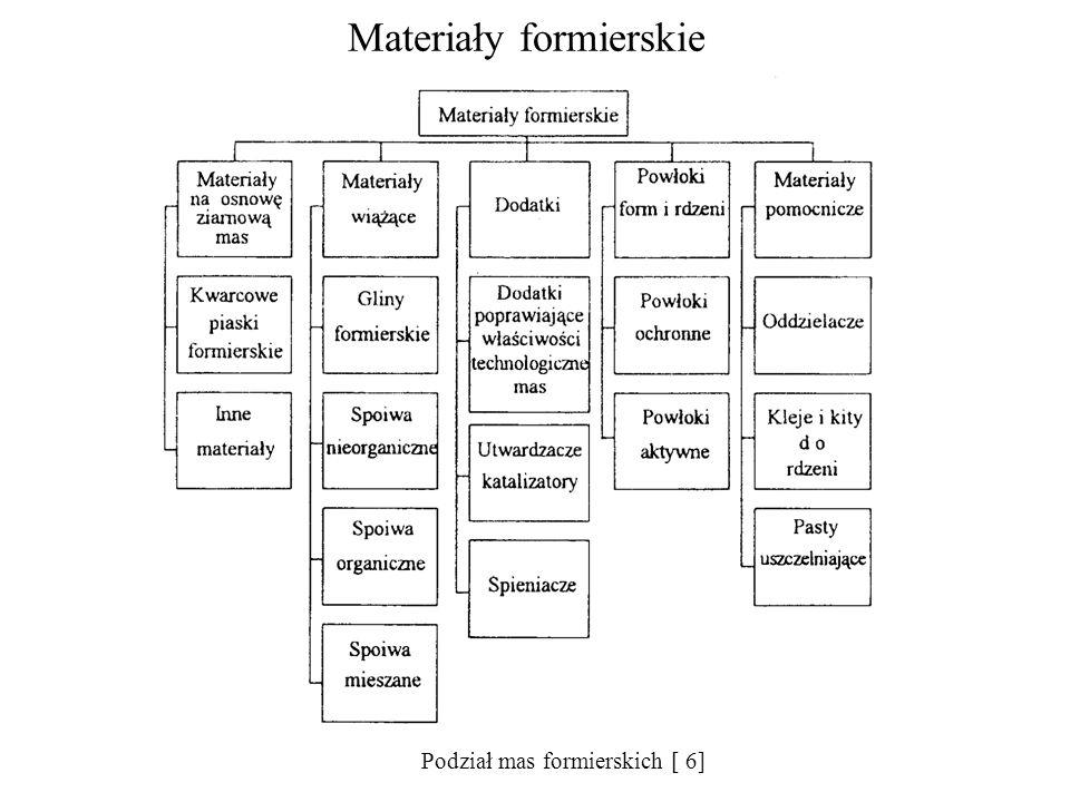 Materiały formierskie Podział mas formierskich [ 6]