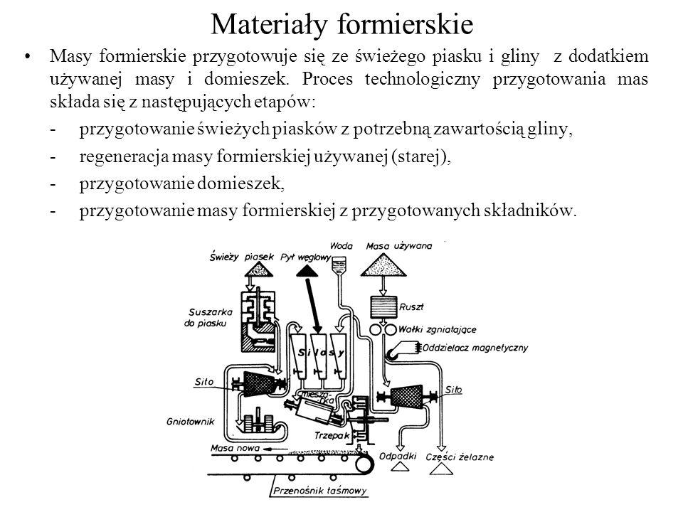 Materiały formierskie Masy formierskie przygotowuje się ze świeżego piasku i gliny z dodatkiem używanej masy i domieszek. Proces technologiczny przygo