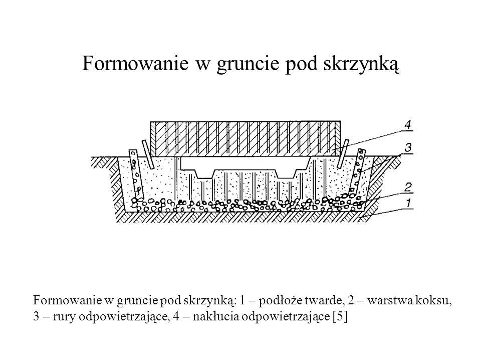 Formowanie w gruncie pod skrzynką Formowanie w gruncie pod skrzynką: 1 – podłoże twarde, 2 – warstwa koksu, 3 – rury odpowietrzające, 4 – nakłucia odp