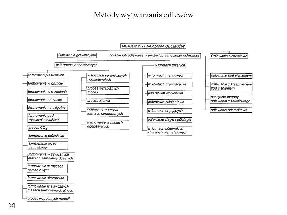 Metody wytwarzania odlewów [8]
