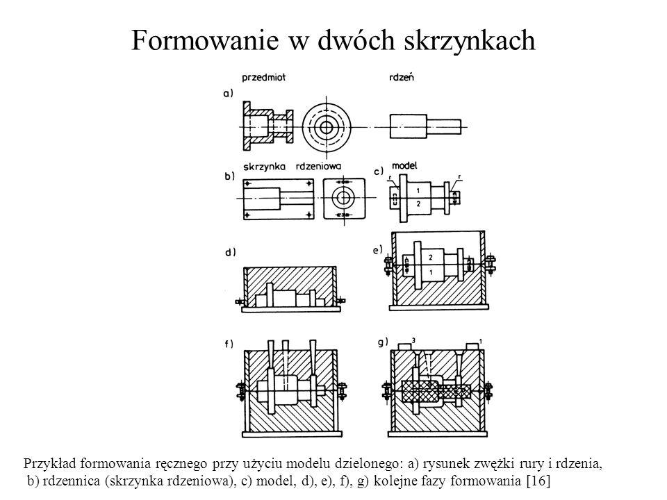 Formowanie w dwóch skrzynkach Przykład formowania ręcznego przy użyciu modelu dzielonego: a) rysunek zwężki rury i rdzenia, b) rdzennica (skrzynka rdz
