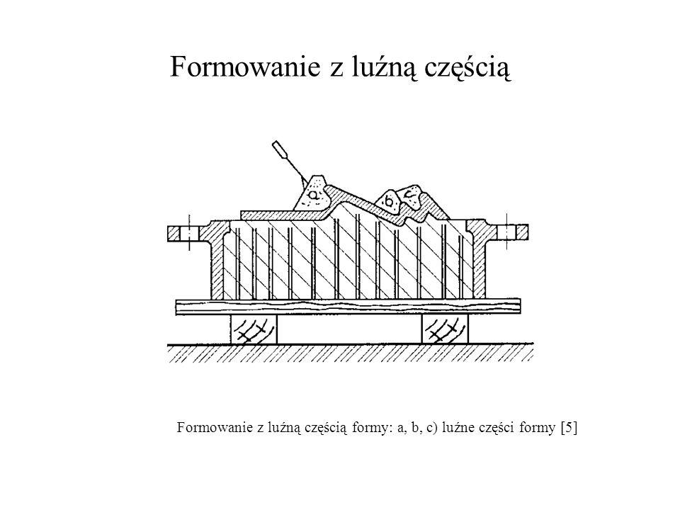 Formowanie z luźną częścią Formowanie z luźną częścią formy: a, b, c) luźne części formy [5]