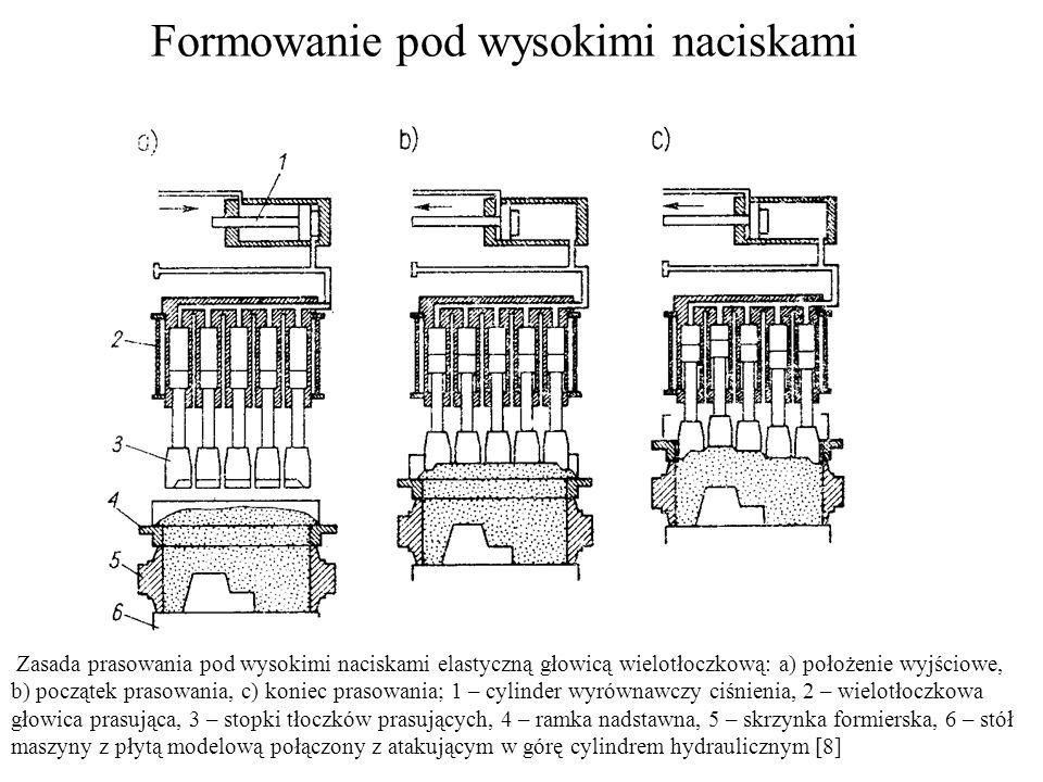 Formowanie pod wysokimi naciskami Zasada prasowania pod wysokimi naciskami elastyczną głowicą wielotłoczkową: a) położenie wyjściowe, b) początek pras