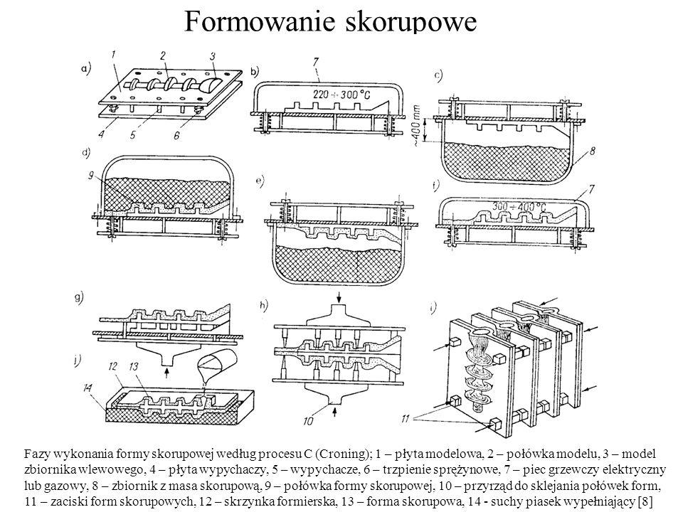 Formowanie skorupowe Fazy wykonania formy skorupowej według procesu C (Croning); 1 – płyta modelowa, 2 – połówka modelu, 3 – model zbiornika wlewowego