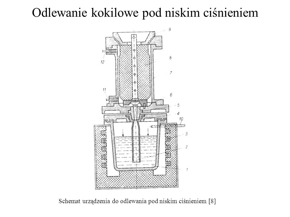 Odlewanie kokilowe pod niskim ciśnieniem Schemat urządzenia do odlewania pod niskim ciśnieniem [8]