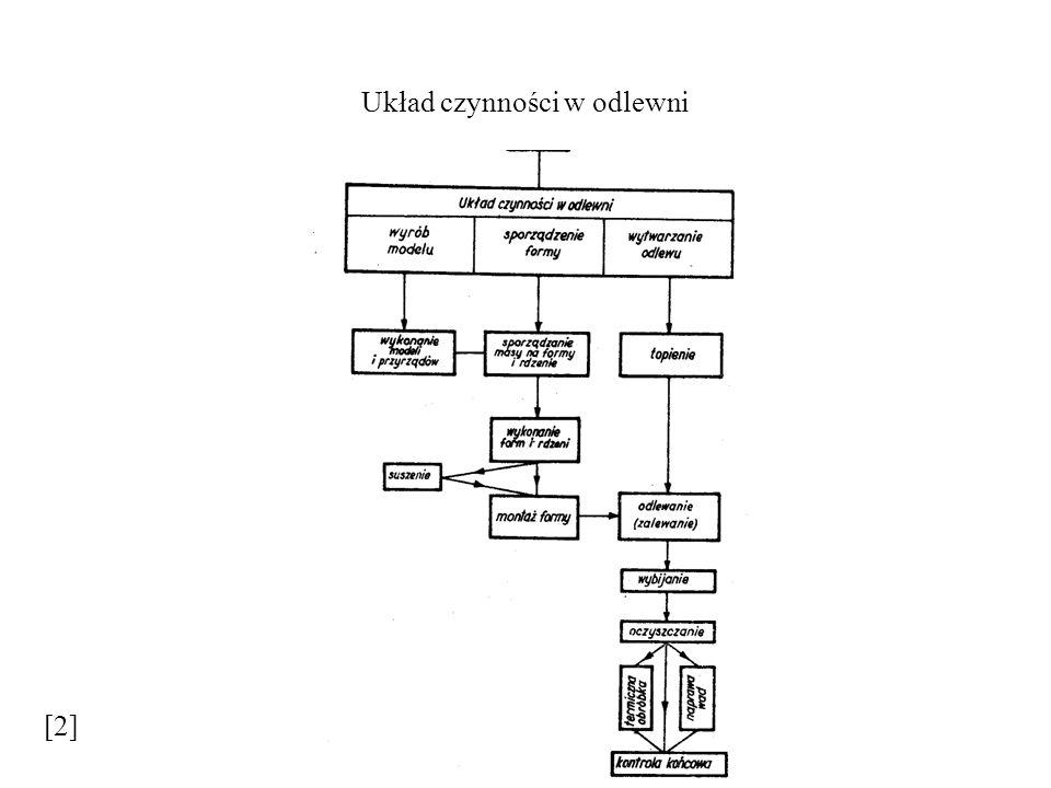Układ czynności w odlewni [2]