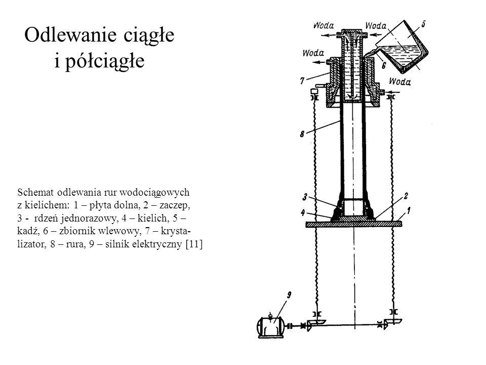 Odlewanie ciągłe i półciągłe Schemat odlewania rur wodociągowych z kielichem: 1 – płyta dolna, 2 – zaczep, 3 - rdzeń jednorazowy, 4 – kielich, 5 – kad