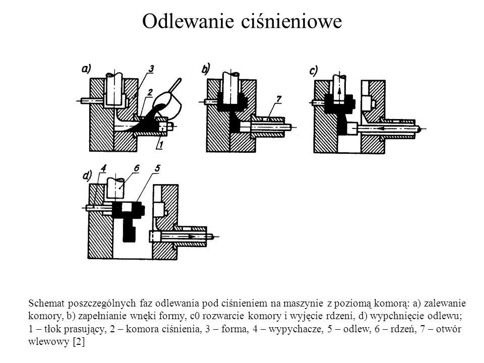 Odlewanie ciśnieniowe Schemat poszczególnych faz odlewania pod ciśnieniem na maszynie z poziomą komorą: a) zalewanie komory, b) zapełnianie wnęki form
