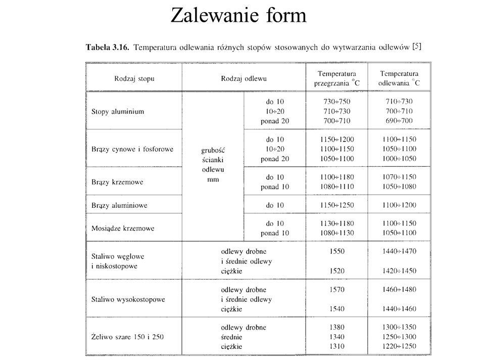 Zalewanie form [5]