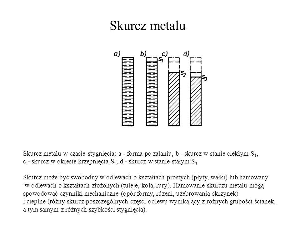 Skurcz metalu Skurcz metalu w czasie stygnięcia: a - forma po zalaniu, b - skurcz w stanie ciekłym S 1, c - skurcz w okresie krzepnięcia S 2, d - skur