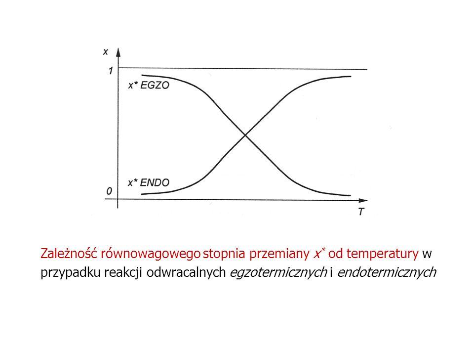 Zależność równowagowego stopnia przemiany x * od temperatury w przypadku reakcji odwracalnych egzotermicznych i endotermicznych