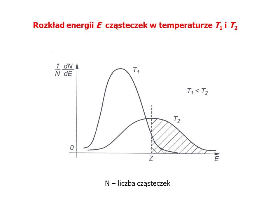 Rozkład energii E cząsteczek w temperaturze T 1 i T 2 N – liczba cząsteczek
