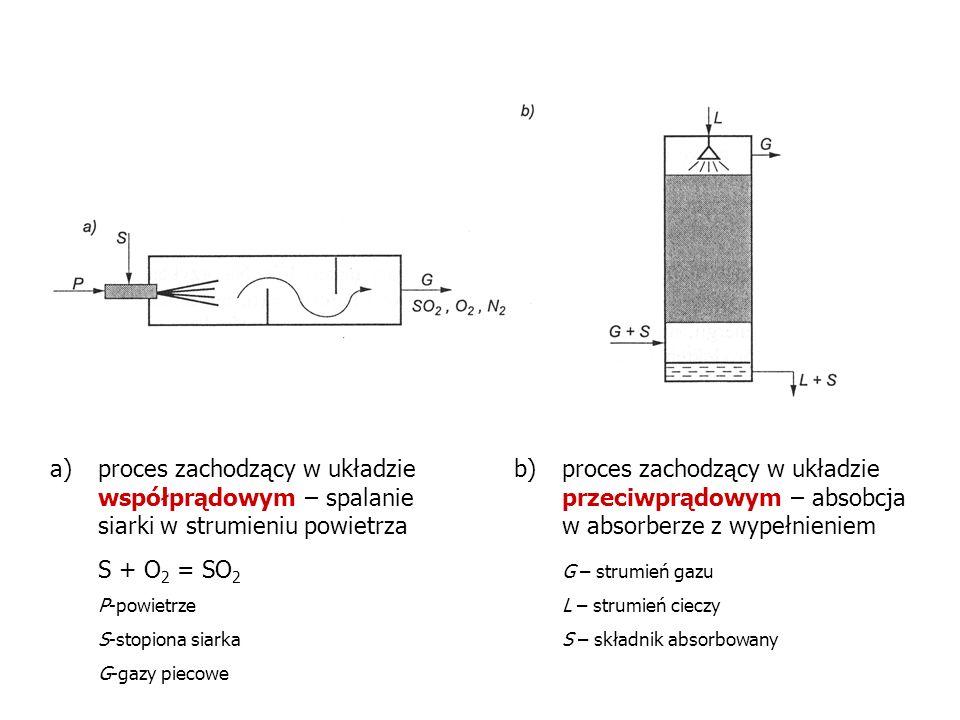a)proces zachodzący w układzie współprądowym – spalanie siarki w strumieniu powietrza S + O 2 = SO 2 P-powietrze S-stopiona siarka G-gazy piecowe b)pr