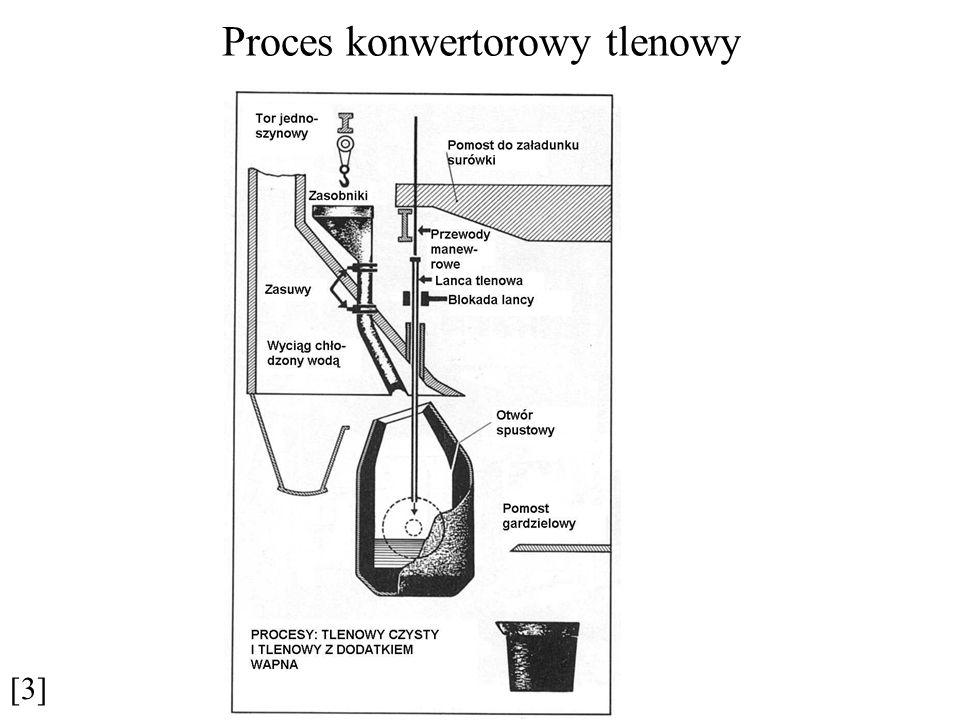 Proces konwertorowy tlenowy [3]