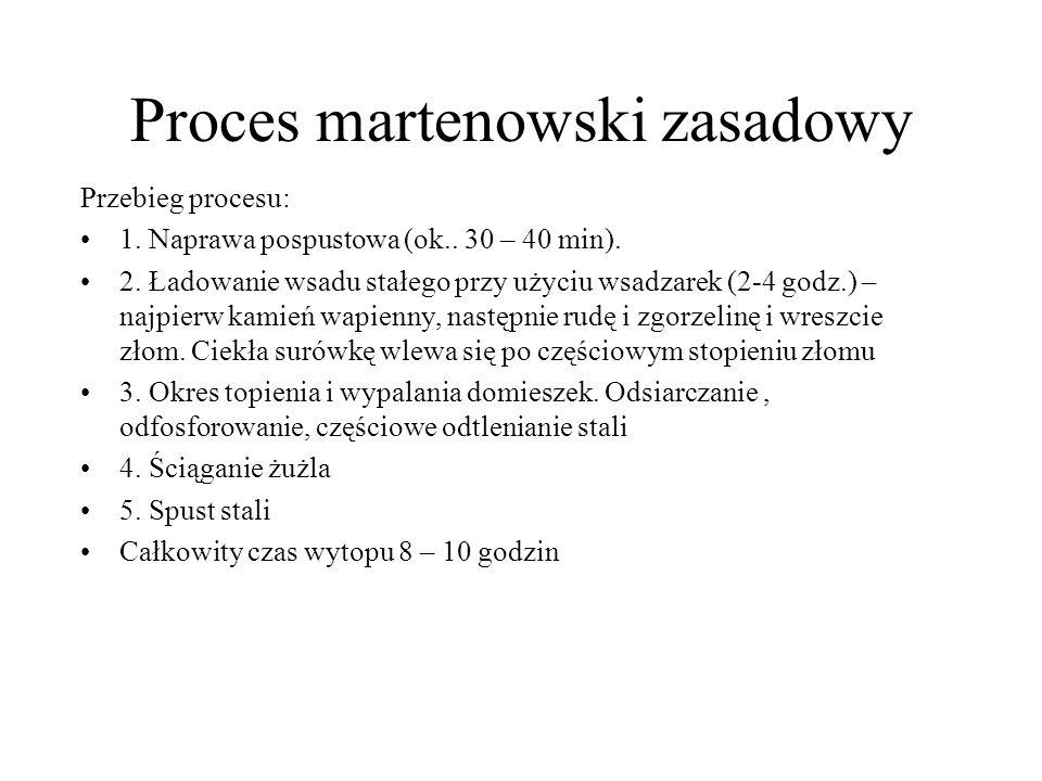 Proces martenowski zasadowy Przebieg procesu: 1. Naprawa pospustowa (ok.. 30 – 40 min). 2. Ładowanie wsadu stałego przy użyciu wsadzarek (2-4 godz.) –
