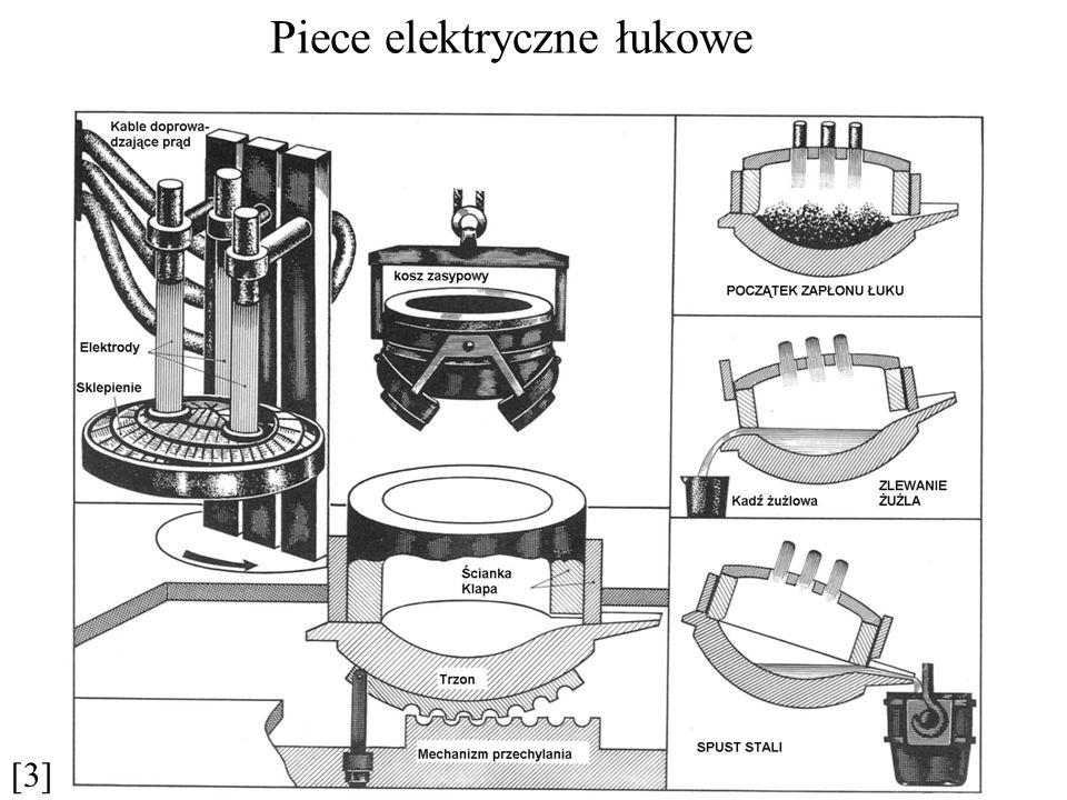 Piece elektryczne łukowe [3]
