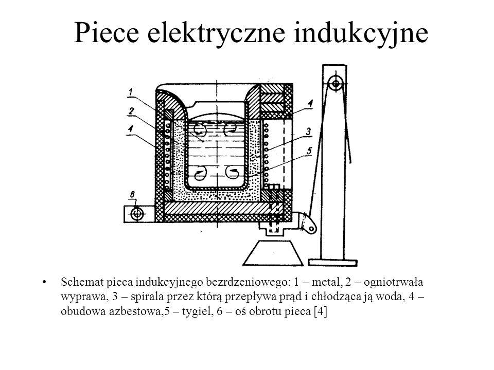 Piece elektryczne indukcyjne Schemat pieca indukcyjnego bezrdzeniowego: 1 – metal, 2 – ogniotrwała wyprawa, 3 – spirala przez którą przepływa prąd i c