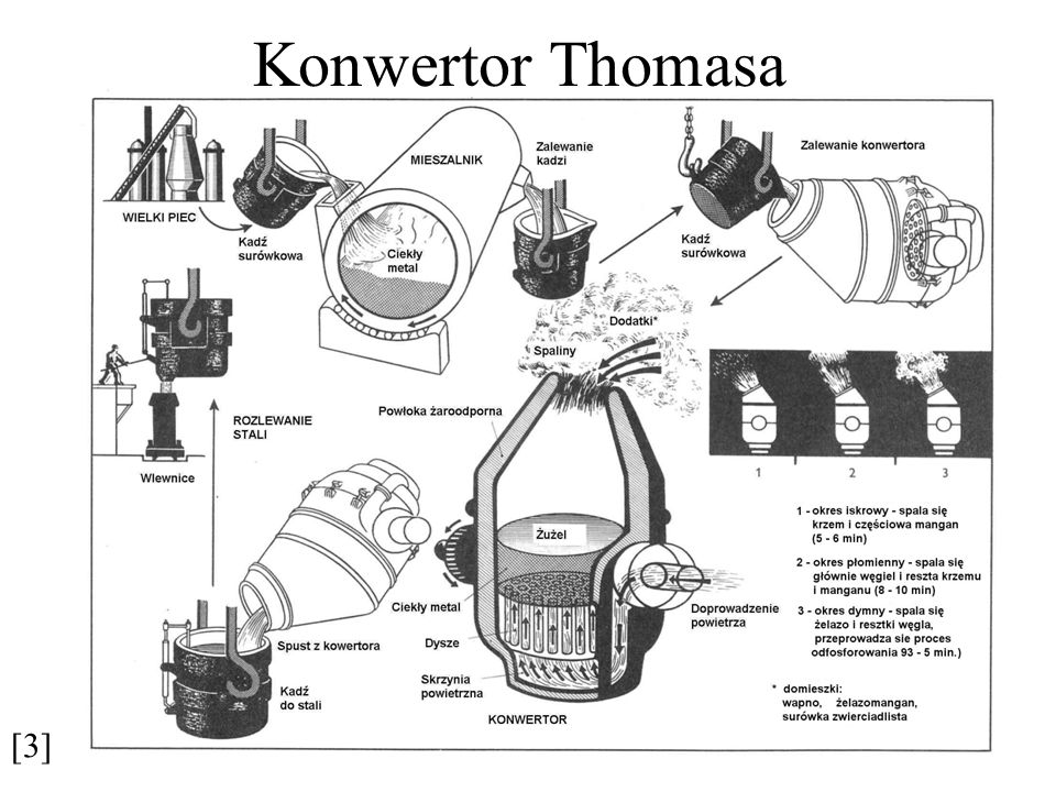 Proces martenowski zasadowy Proces martenowski zasadowy umożliwia otrzymanie bardzo taniej stali w dużych ilościach, zarówno węglowych stosowanych do produkcji wyrobów masowych, jak i stali wysokojakościowych stopowych do wyrobu odpowiedzialnych części maszyn i konstrukcji