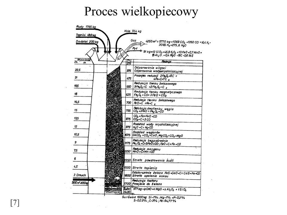 Proces wielkopiecowy [7]
