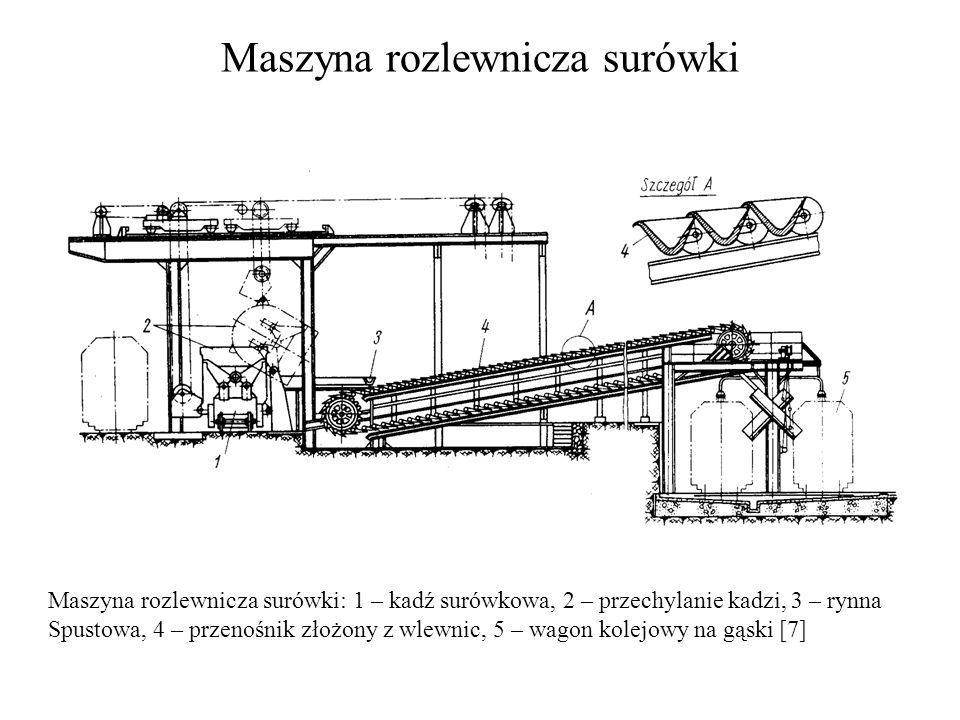 Maszyna rozlewnicza surówki Maszyna rozlewnicza surówki: 1 – kadź surówkowa, 2 – przechylanie kadzi, 3 – rynna Spustowa, 4 – przenośnik złożony z wlew