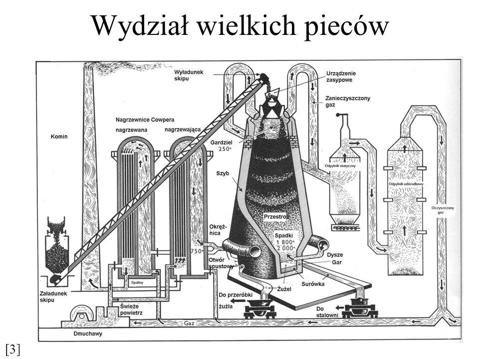 Inne produkty procesu wielkopiecowego Żelazostopy wielkopiecowe Prócz surówek odlewniczych i przeróbczych wytwarza się w wielkich piecach następujące grupy żelazostopów: 1.