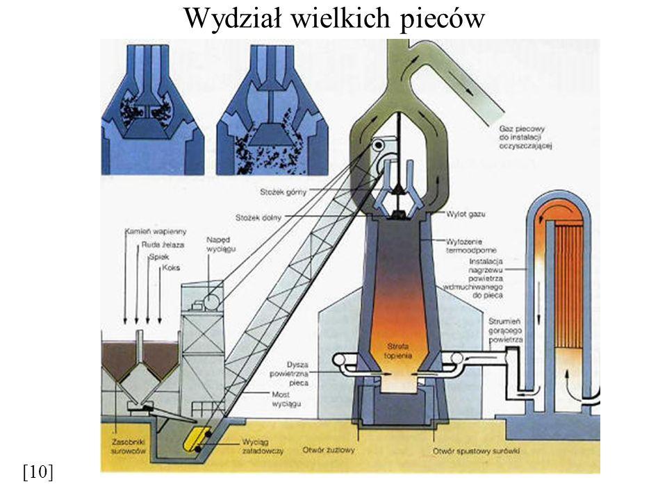 Inne produkty procesu wielkopiecowego Żużel wielkopiecowy Rozróżnia się żużel: kawałkowy, granulowany, pienisty i tzw.