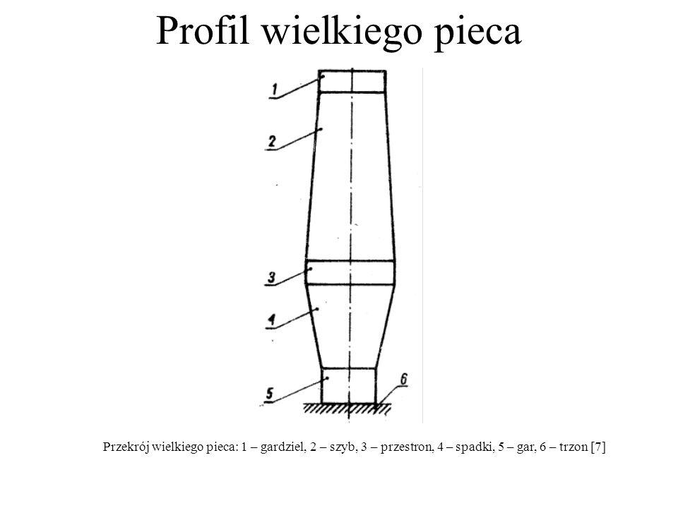 Profil wielkiego pieca Przekrój wielkiego pieca: 1 – gardziel, 2 – szyb, 3 – przestron, 4 – spadki, 5 – gar, 6 – trzon [7]