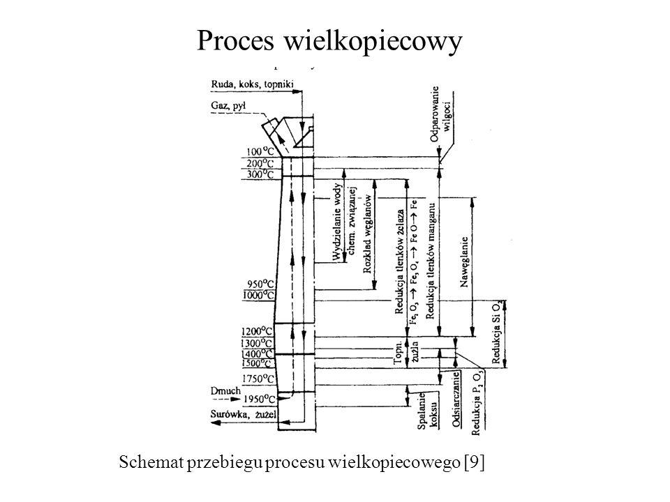Proces wielkopiecowy Schemat przebiegu procesu wielkopiecowego [9]