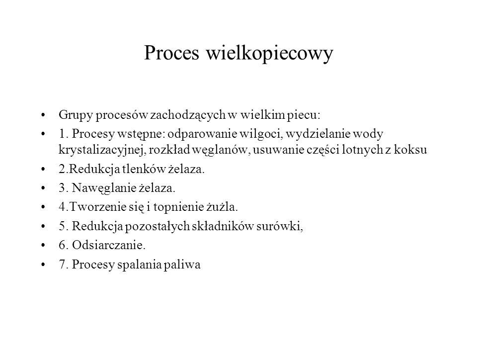 Proces wielkopiecowy Grupy procesów zachodzących w wielkim piecu: 1. Procesy wstępne: odparowanie wilgoci, wydzielanie wody krystalizacyjnej, rozkład