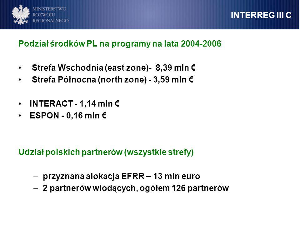 INTERREG III C Podział środków PL na programy na lata 2004-2006 Strefa Wschodnia (east zone)- 8,39 mln Strefa Północna (north zone) - 3,59 mln INTERAC