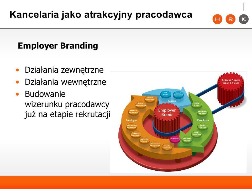 Kancelaria jako atrakcyjny pracodawca Employer Branding Działania zewnętrzne Działania wewnętrzne Budowanie wizerunku pracodawcy już na etapie rekruta