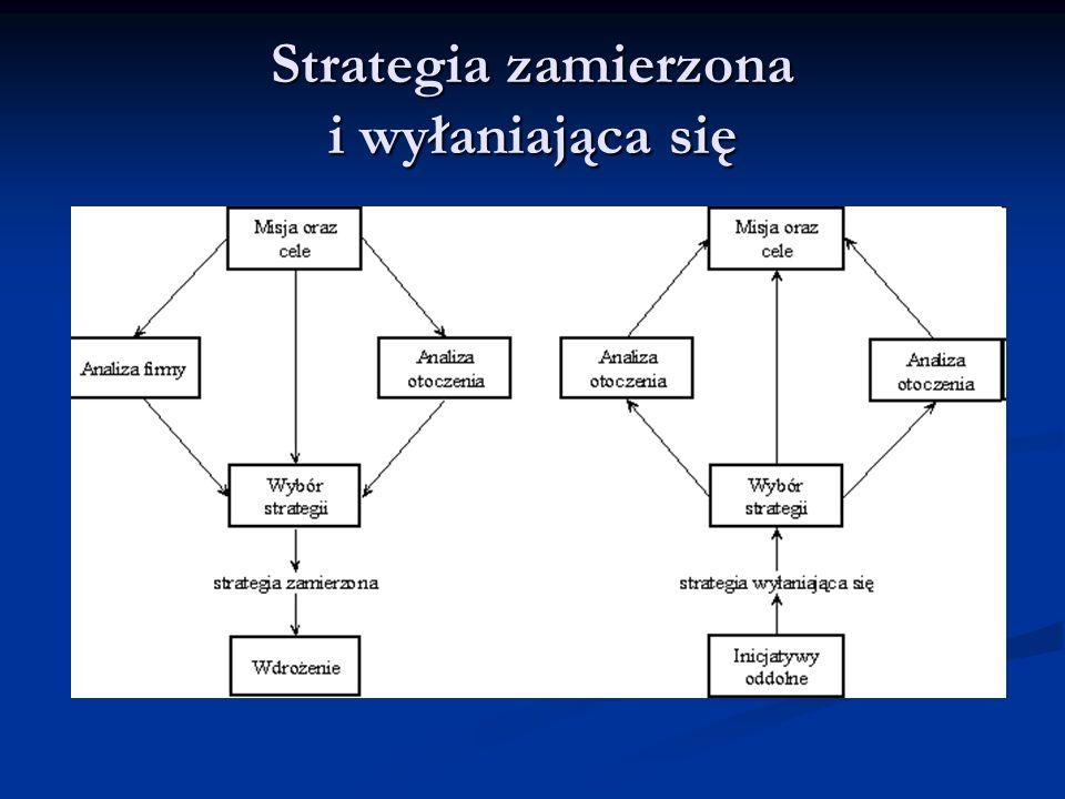 Strategia zamierzona i wyłaniająca się