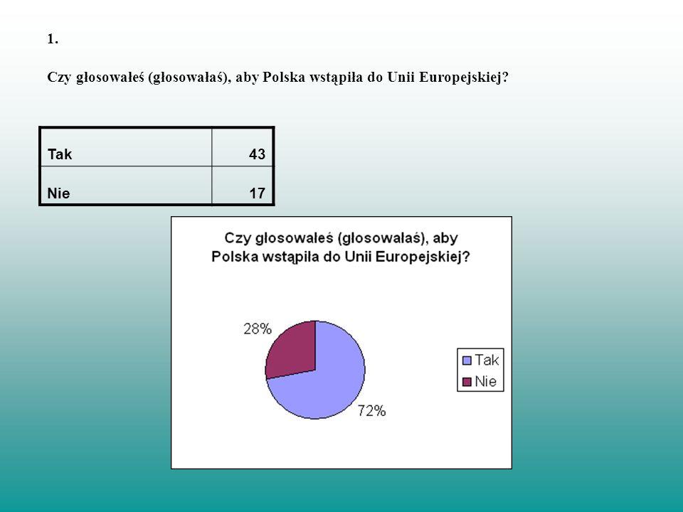 1. Czy głosowałeś (głosowałaś), aby Polska wstąpiła do Unii Europejskiej? Tak43 Nie17