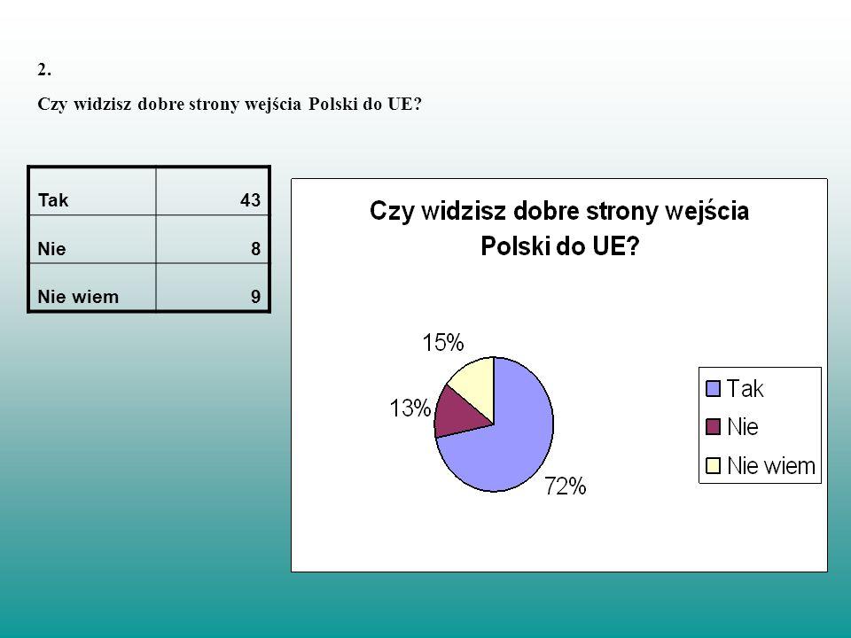 2. Czy widzisz dobre strony wejścia Polski do UE? Tak43 Nie8 Nie wiem9