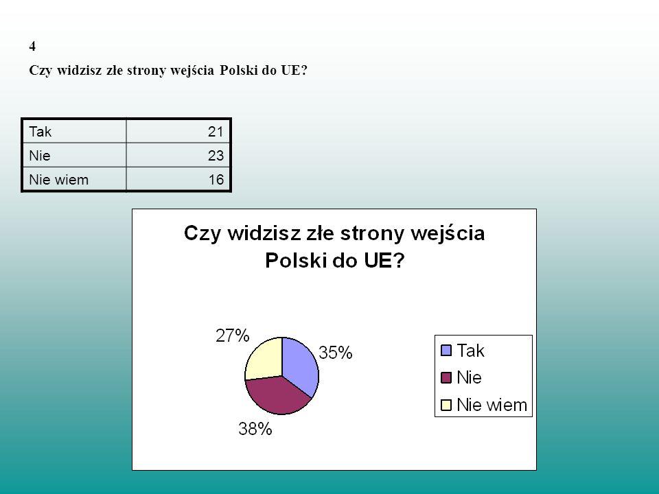 4 Czy widzisz złe strony wejścia Polski do UE? Tak21 Nie23 Nie wiem16