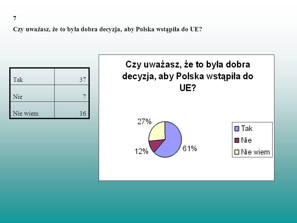 7 Czy uważasz, że to była dobra decyzja, aby Polska wstąpiła do UE? Tak37 Nie7 Nie wiem16